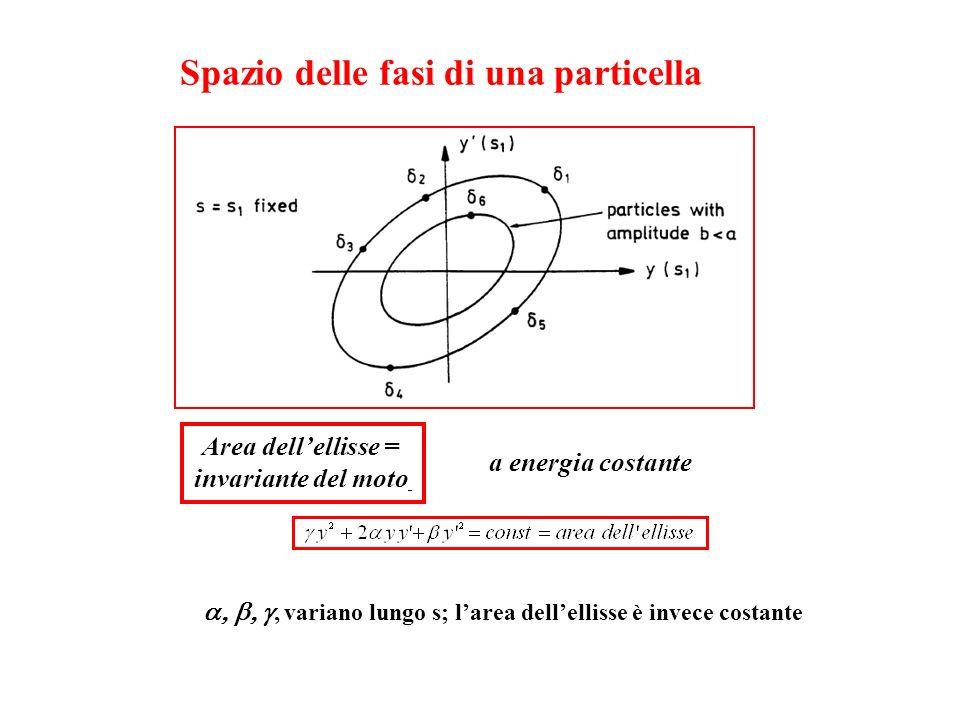 Spazio delle fasi di una particella