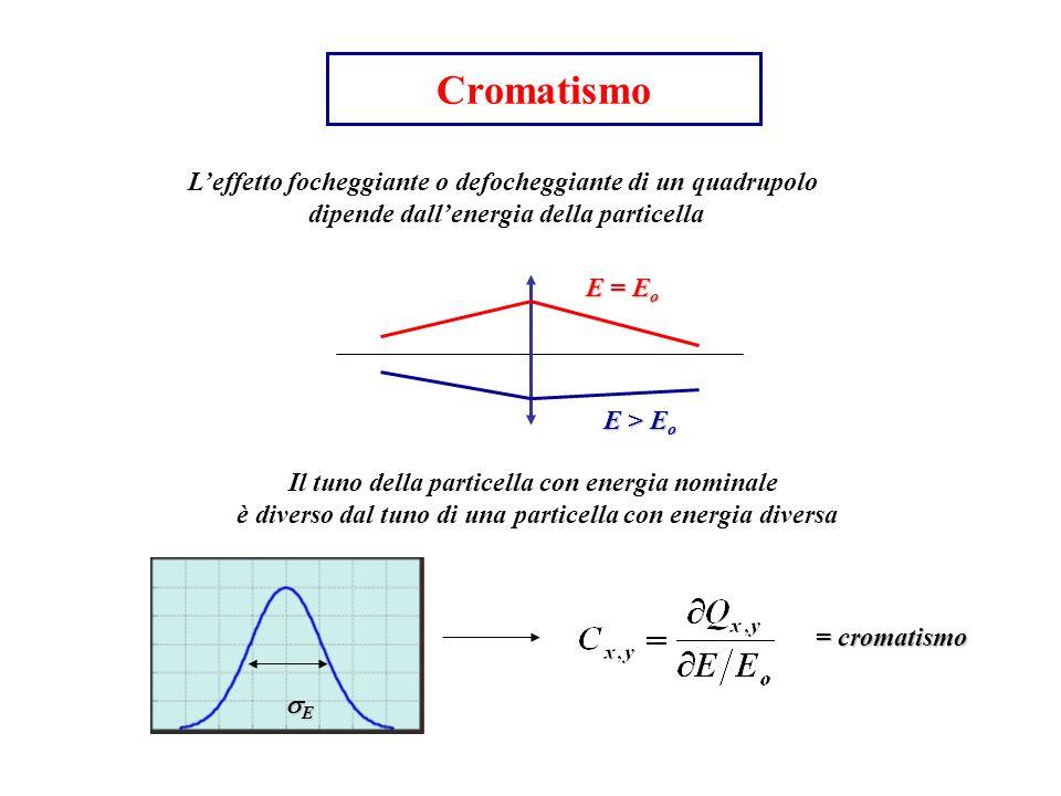 Cromatismo L'effetto focheggiante o defocheggiante di un quadrupolo