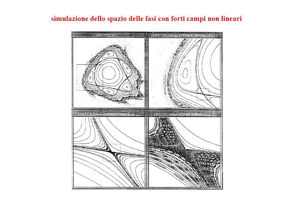 simulazione dello spazio delle fasi con forti campi non lineari