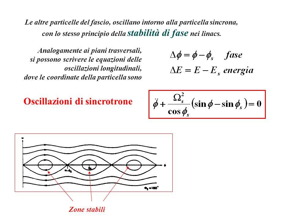 con lo stesso principio della stabilità di fase nei linacs.