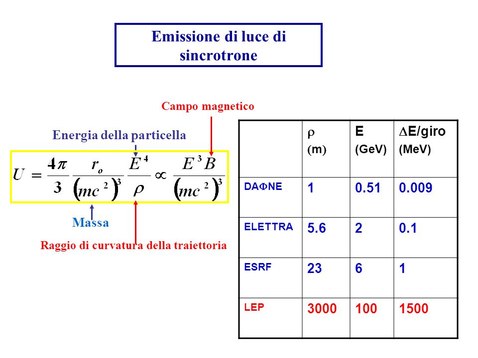 Emissione di luce di sincrotrone