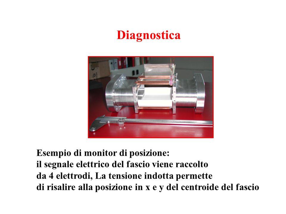Diagnostica Esempio di monitor di posizione:
