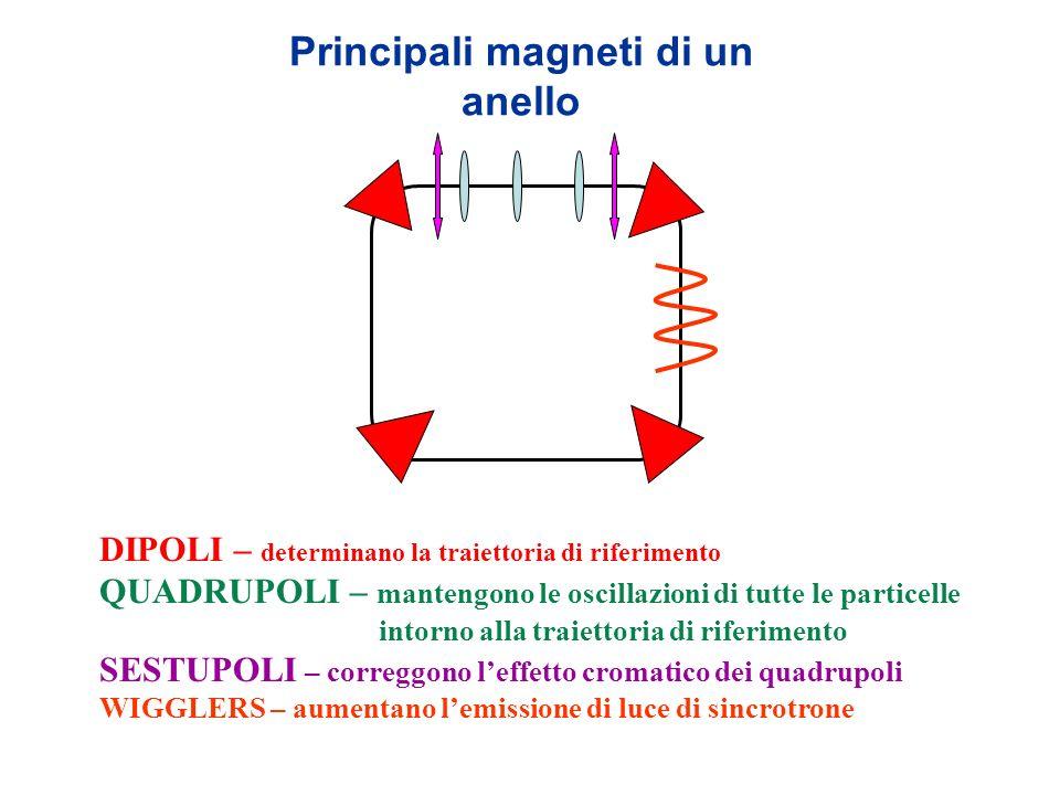 Principali magneti di un anello