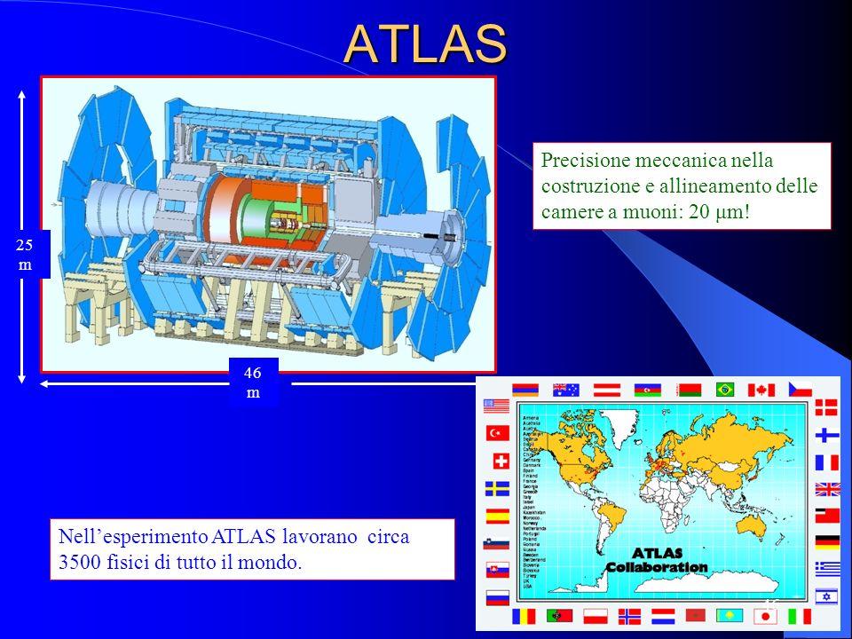 ATLAS25 m. 46 m. Precisione meccanica nella costruzione e allineamento delle camere a muoni: 20 μm!