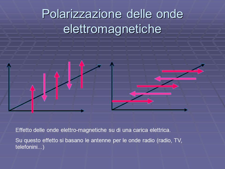 Polarizzazione delle onde elettromagnetiche