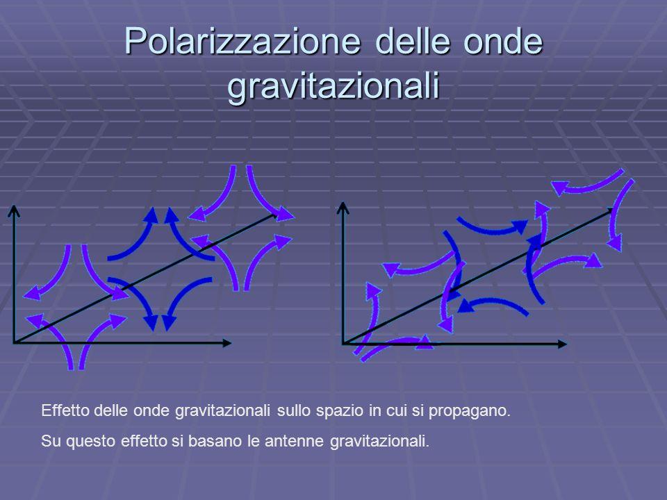 Polarizzazione delle onde gravitazionali
