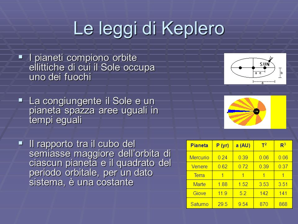Le leggi di Keplero I pianeti compiono orbite ellittiche di cui il Sole occupa uno dei fuochi.
