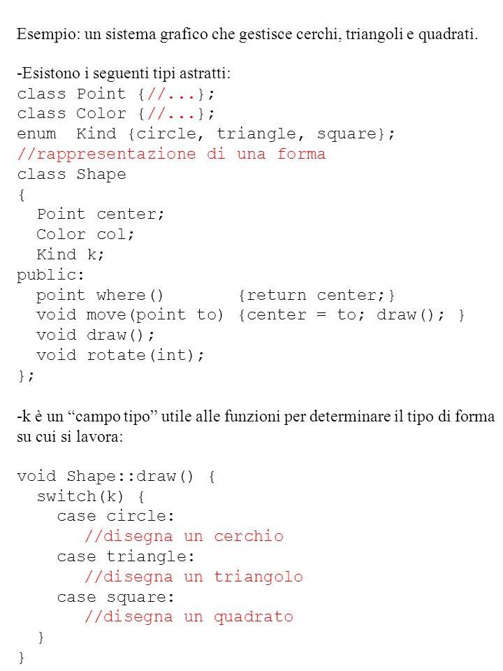 Esempio: un sistema grafico che gestisce cerchi, triangoli e quadrati.