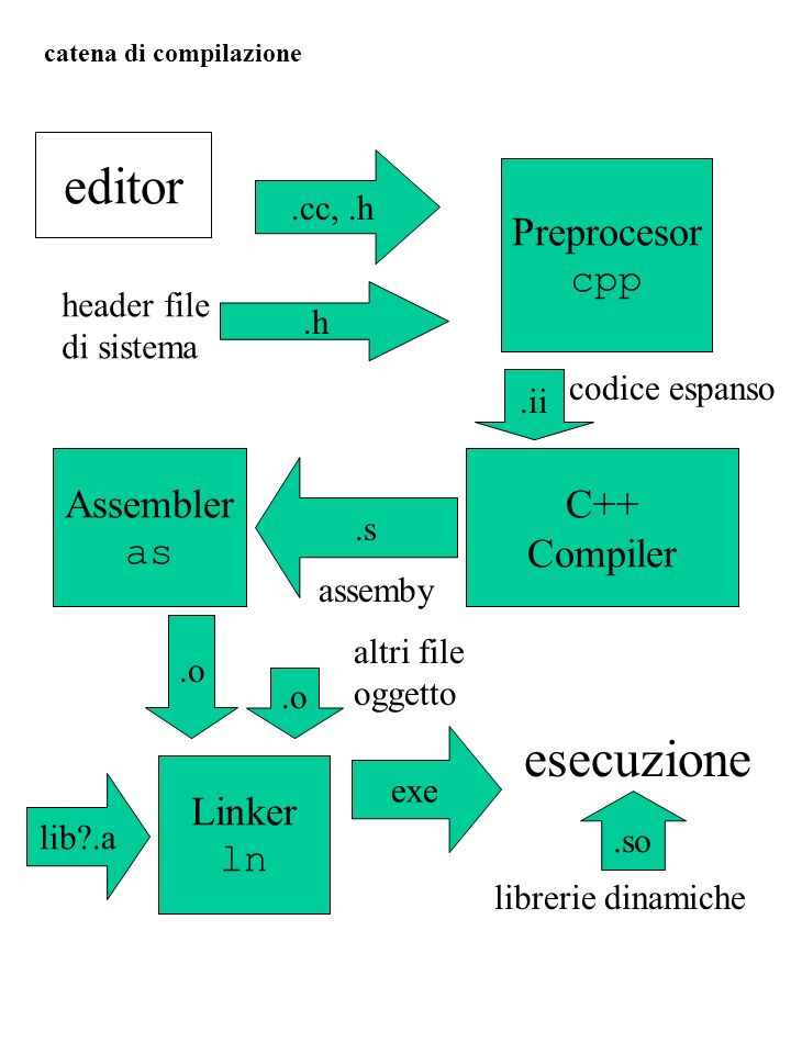 editor esecuzione Preprocesor cpp Assembler as C++ Compiler Linker ln