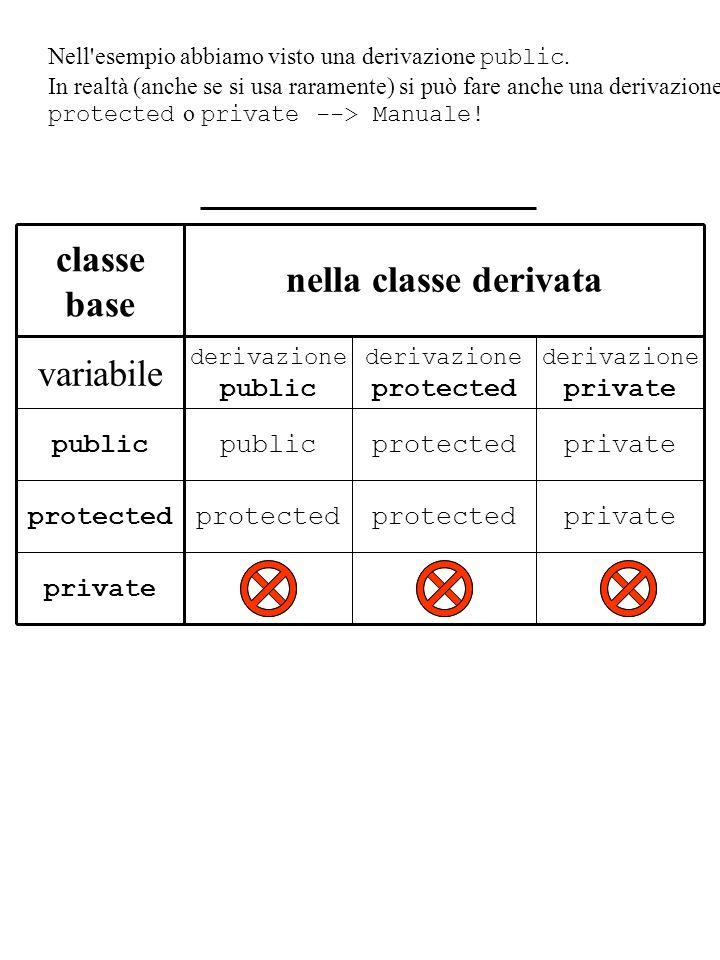classe base nella classe derivata