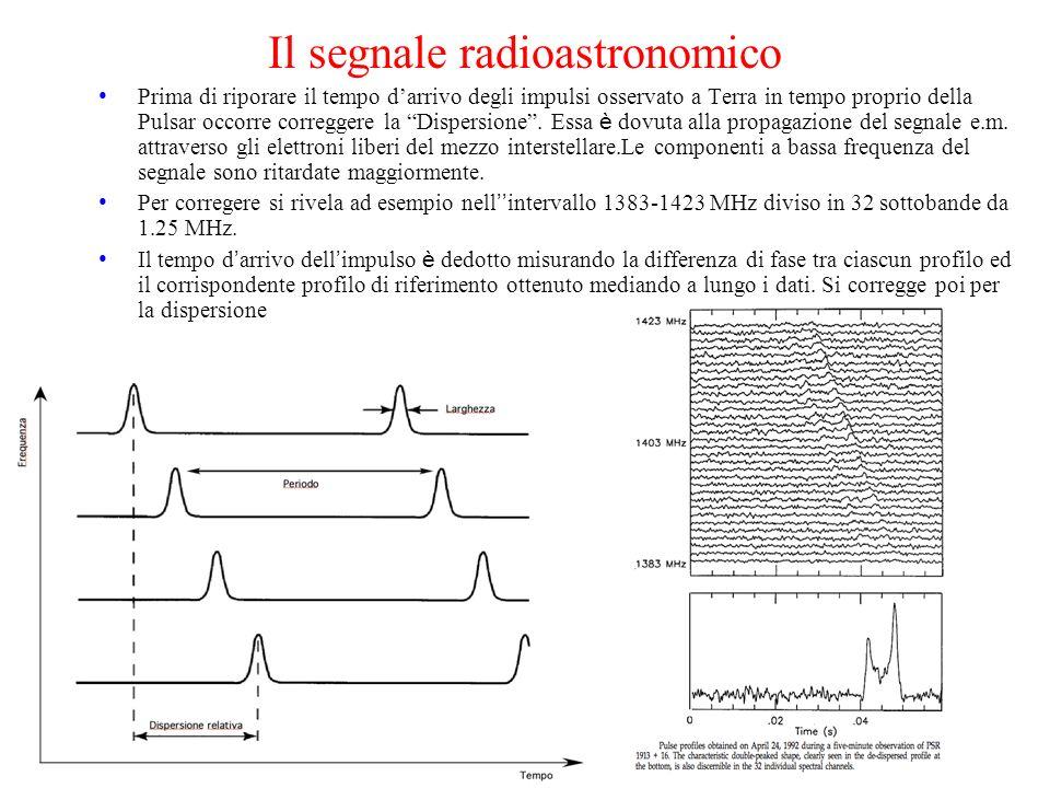 Il segnale radioastronomico