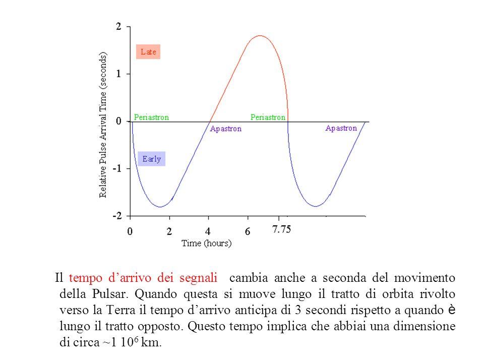 Il tempo d'arrivo dei segnali cambia anche a seconda del movimento della Pulsar.