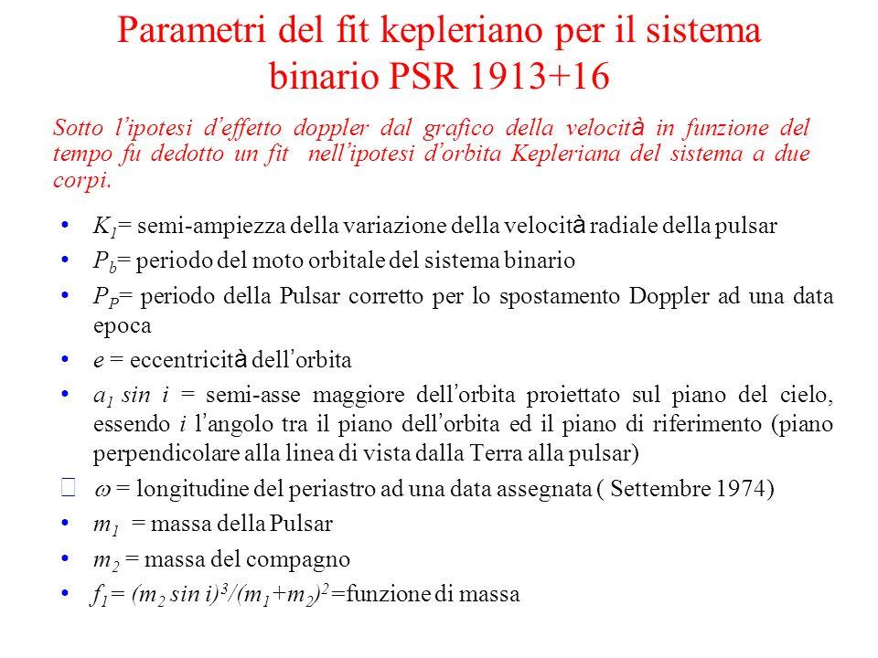 Parametri del fit kepleriano per il sistema binario PSR 1913+16