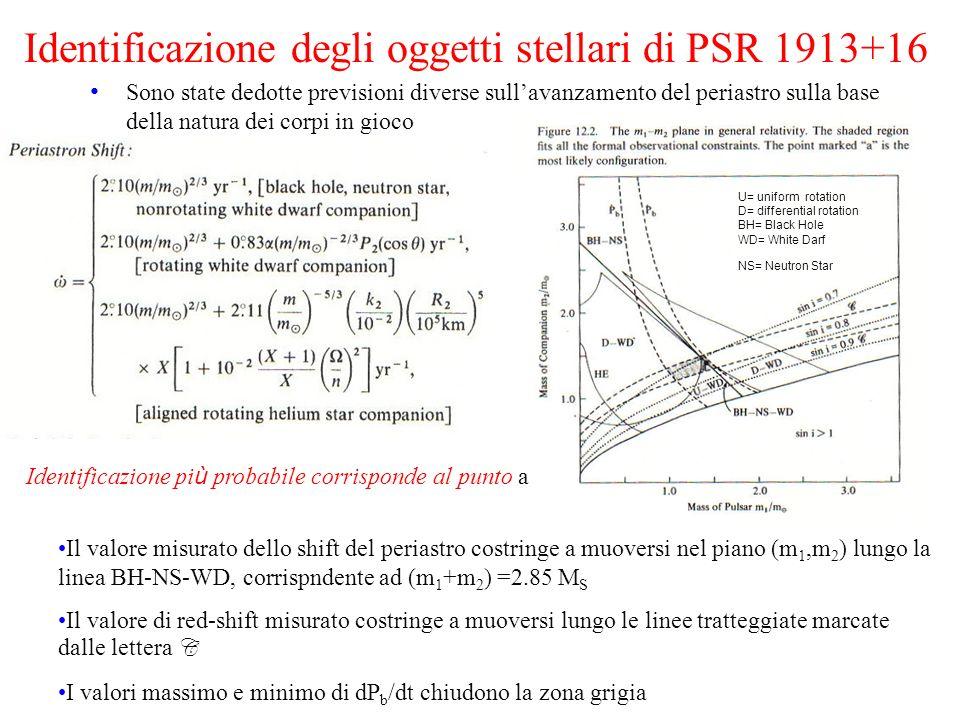 Identificazione degli oggetti stellari di PSR 1913+16