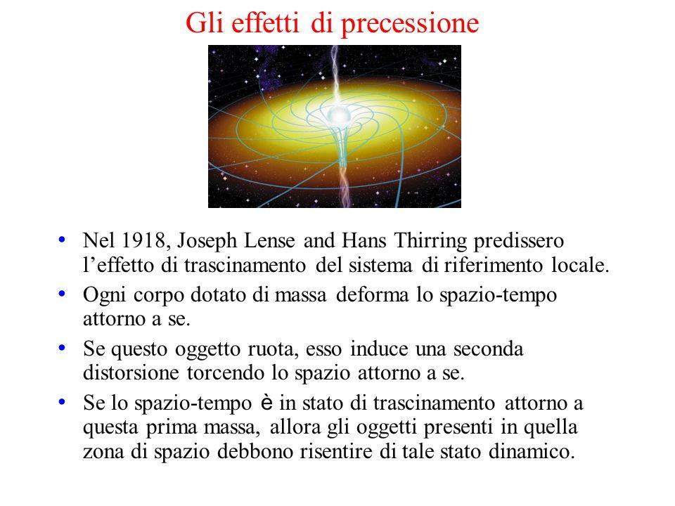 Gli effetti di precessione
