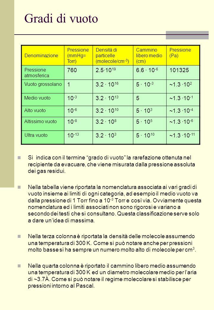 Gradi di vuoto Denominazione. Pressione (mmHg= Torr) Densità di particelle (molecole/cm-3) Cammino libero medio (cm)