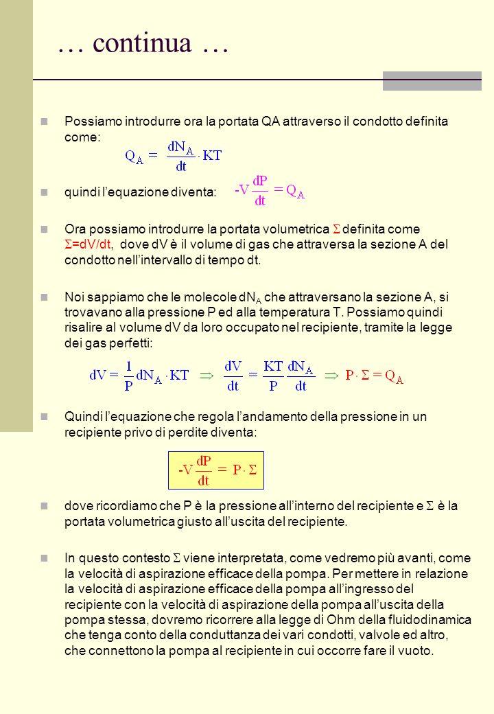 … continua … Possiamo introdurre ora la portata QA attraverso il condotto definita come: quindi l'equazione diventa: