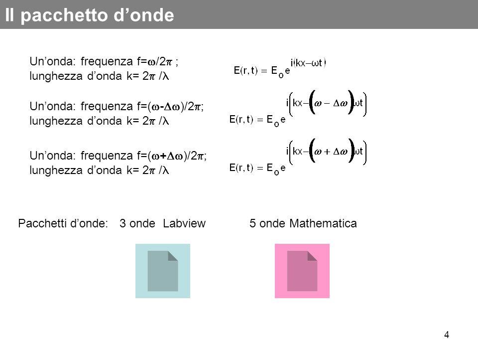 Il pacchetto d'ondeUn'onda: frequenza f=/2 ; lunghezza d'onda k= 2 / Un'onda: frequenza f=(-)/2; lunghezza d'onda k= 2 /