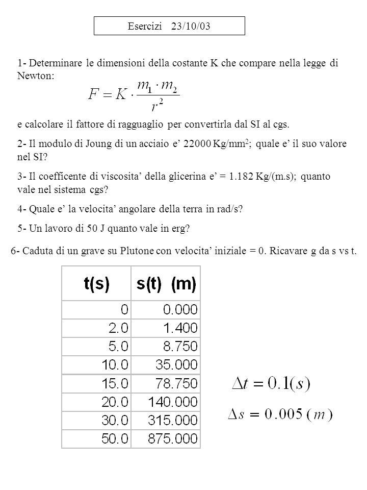 Esercizi 23/10/03 1- Determinare le dimensioni della costante K che compare nella legge di Newton: