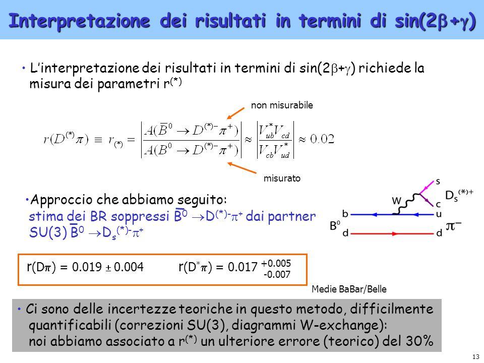 Interpretazione dei risultati in termini di sin(2+)