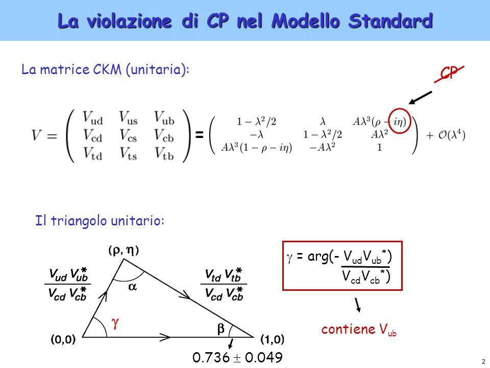 La violazione di CP nel Modello Standard