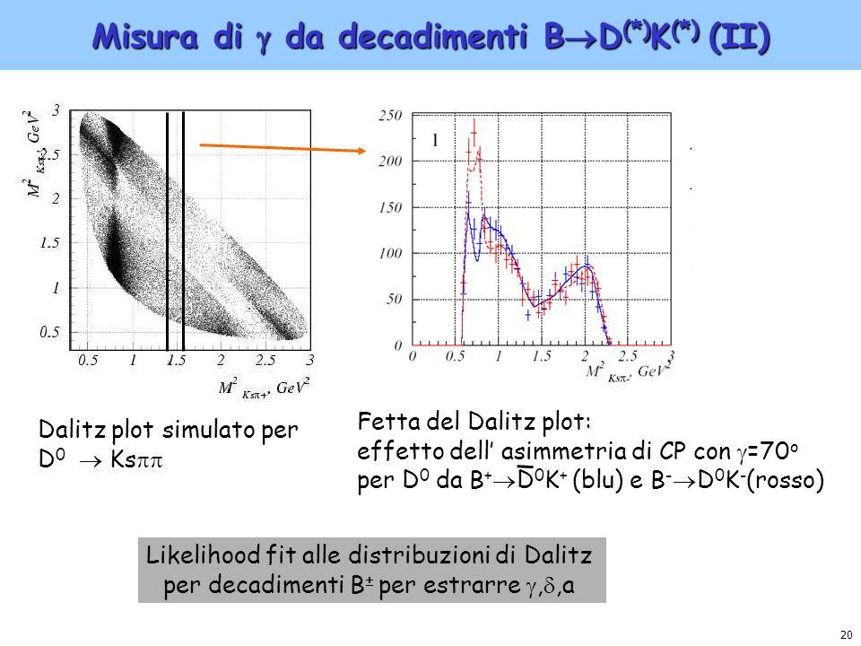Misura di  da decadimenti BD(*)K(*) (II)