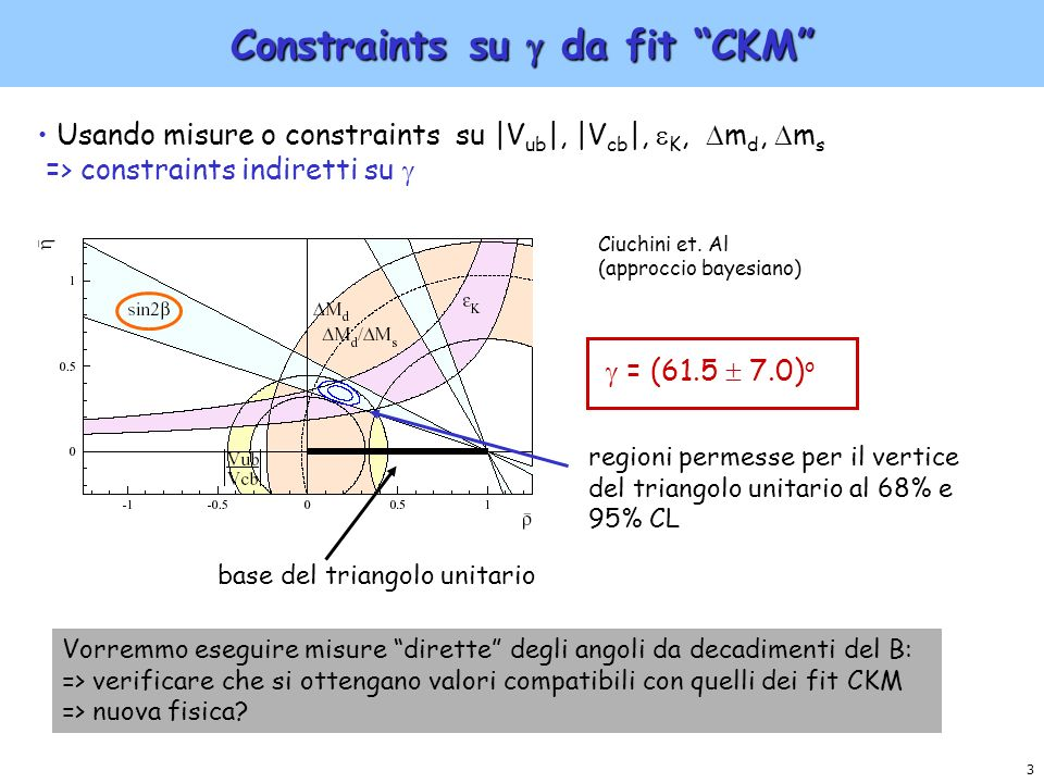 Constraints su  da fit CKM