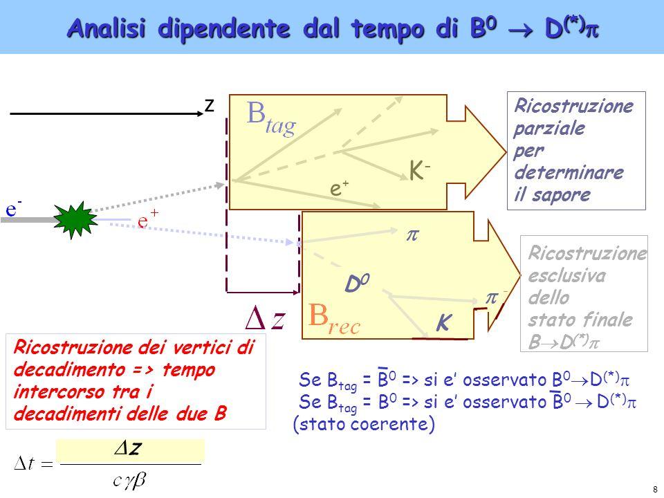 Analisi dipendente dal tempo di B0  D(*)