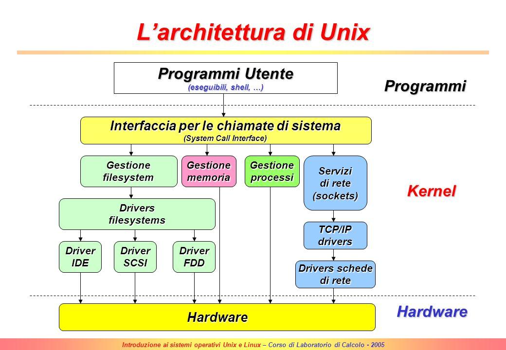 L'architettura di Unix