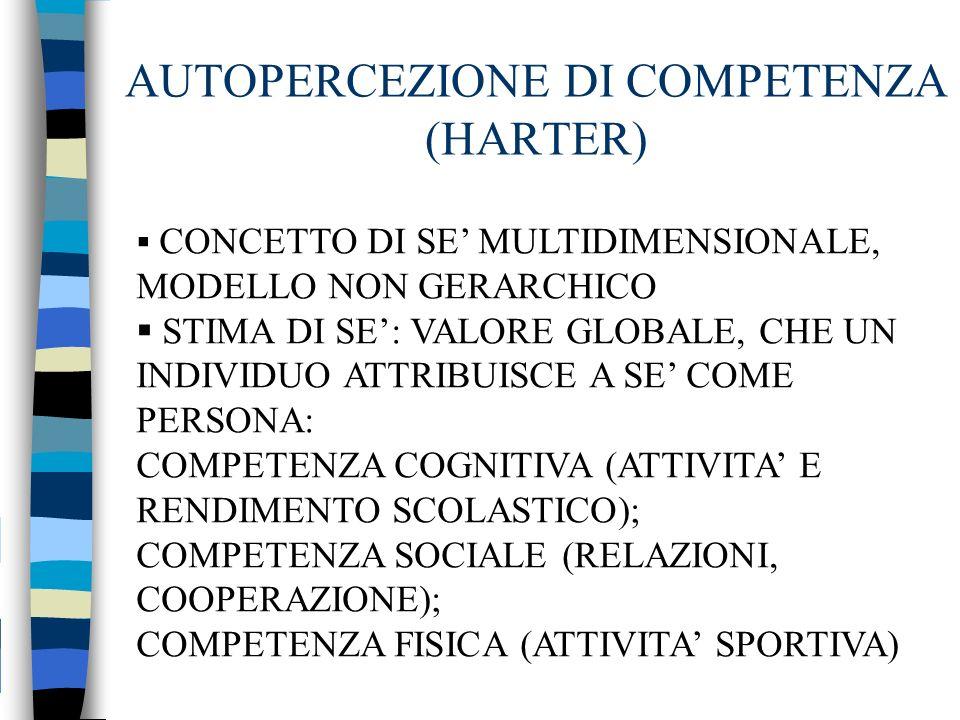 AUTOPERCEZIONE DI COMPETENZA (HARTER)