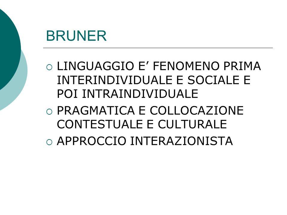 BRUNERLINGUAGGIO E' FENOMENO PRIMA INTERINDIVIDUALE E SOCIALE E POI INTRAINDIVIDUALE. PRAGMATICA E COLLOCAZIONE CONTESTUALE E CULTURALE.