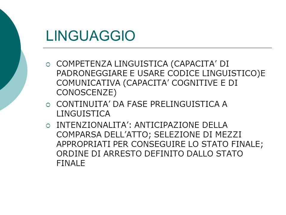 LINGUAGGIO COMPETENZA LINGUISTICA (CAPACITA' DI PADRONEGGIARE E USARE CODICE LINGUISTICO)E COMUNICATIVA (CAPACITA' COGNITIVE E DI CONOSCENZE)