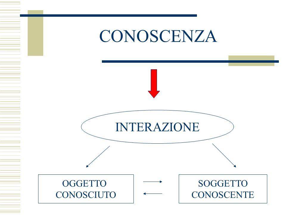CONOSCENZA INTERAZIONE OGGETTO CONOSCIUTO SOGGETTO CONOSCENTE