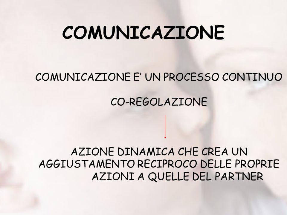 COMUNICAZIONE COMUNICAZIONE E' UN PROCESSO CONTINUO CO-REGOLAZIONE