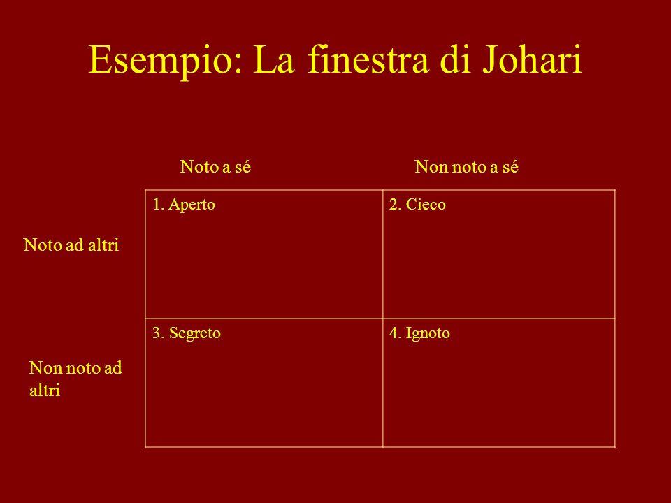 Esempio: La finestra di Johari
