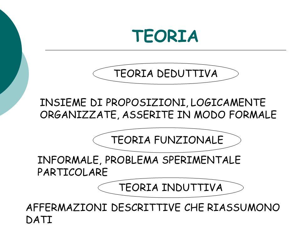 TEORIA TEORIA DEDUTTIVA INSIEME DI PROPOSIZIONI, LOGICAMENTE
