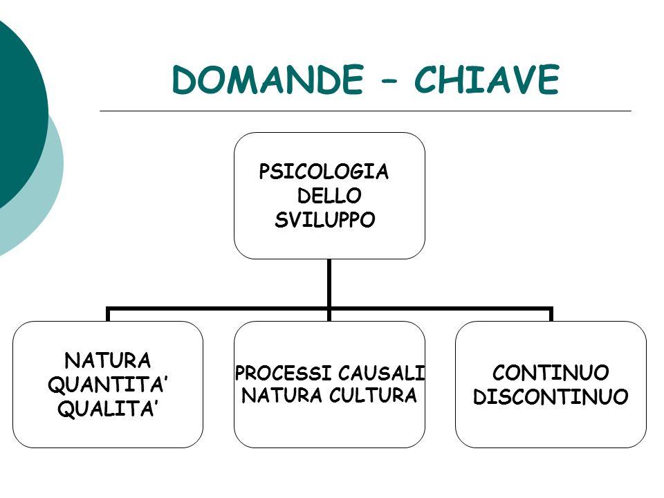DOMANDE – CHIAVE