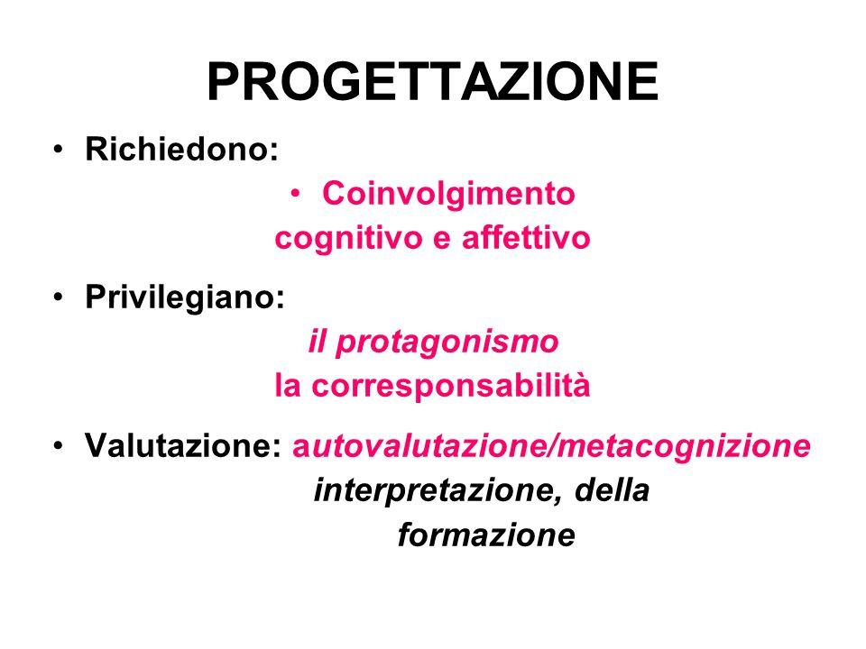 PROGETTAZIONE Richiedono: Coinvolgimento cognitivo e affettivo