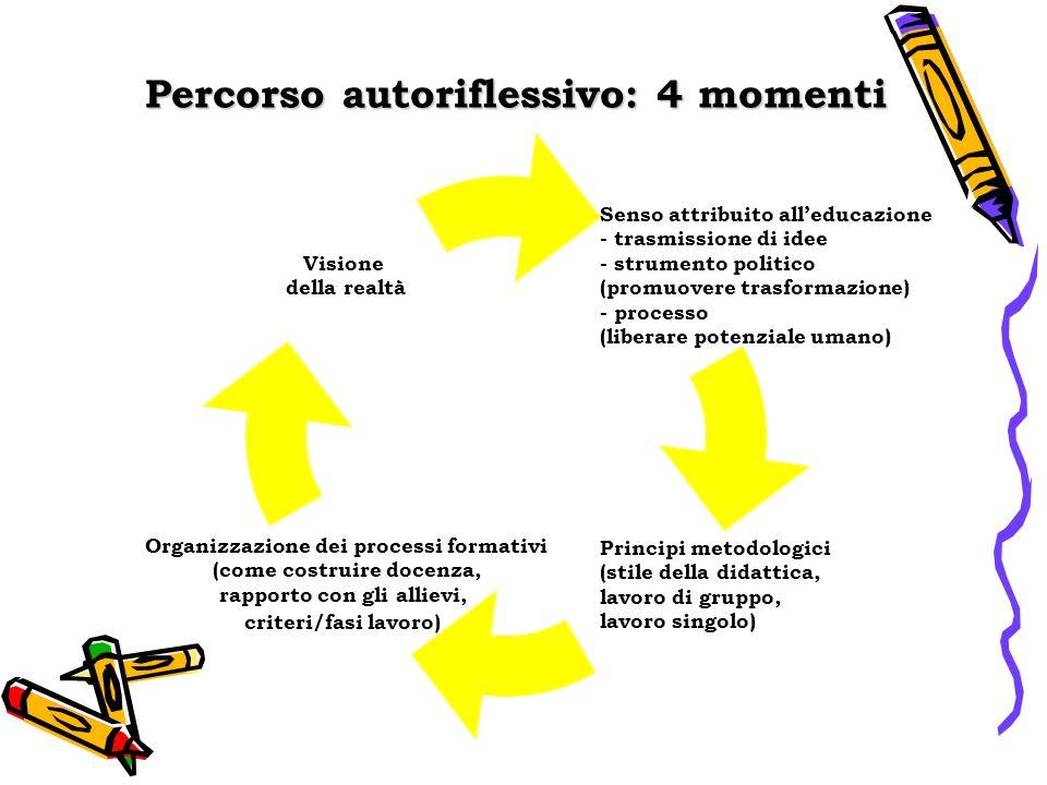 Percorso autoriflessivo: 4 momenti