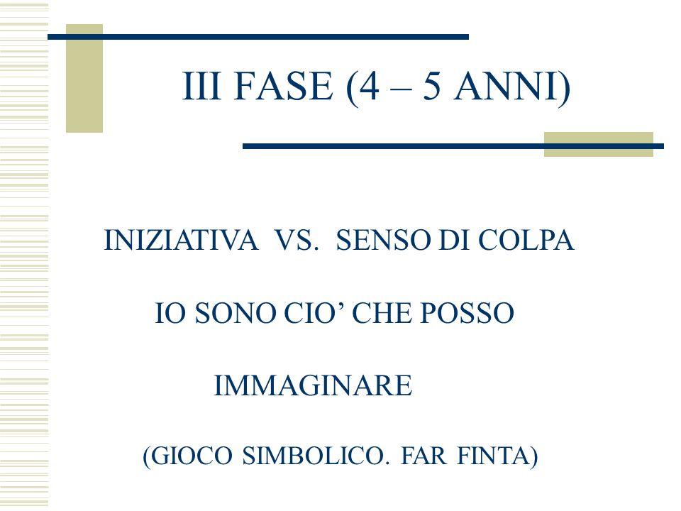 III FASE (4 – 5 ANNI) IMMAGINARE (GIOCO SIMBOLICO. FAR FINTA)