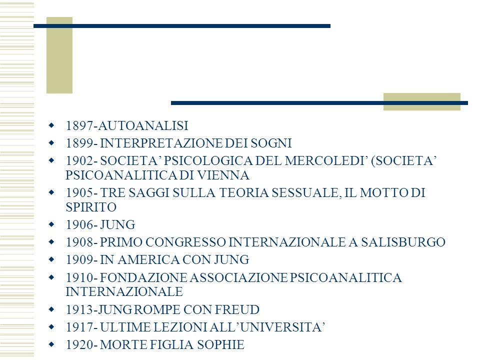 1897-AUTOANALISI 1899- INTERPRETAZIONE DEI SOGNI. 1902- SOCIETA' PSICOLOGICA DEL MERCOLEDI' (SOCIETA' PSICOANALITICA DI VIENNA.