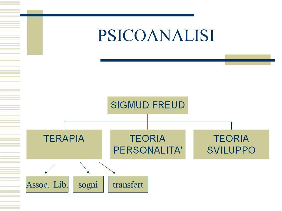 PSICOANALISI Assoc. Lib. sogni transfert
