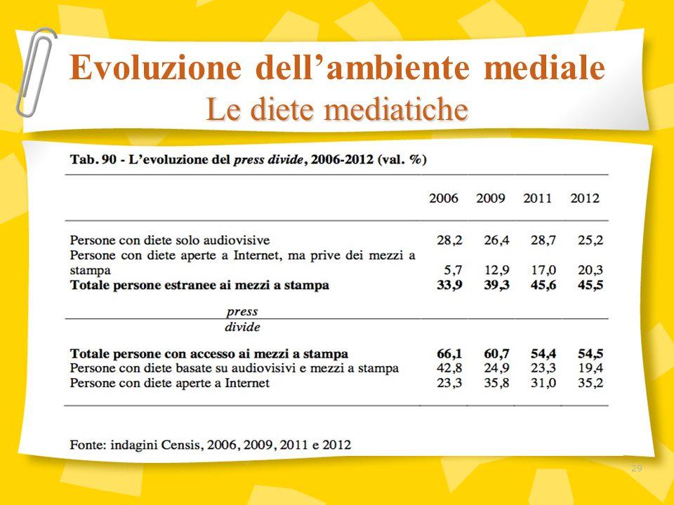 Evoluzione dell'ambiente mediale