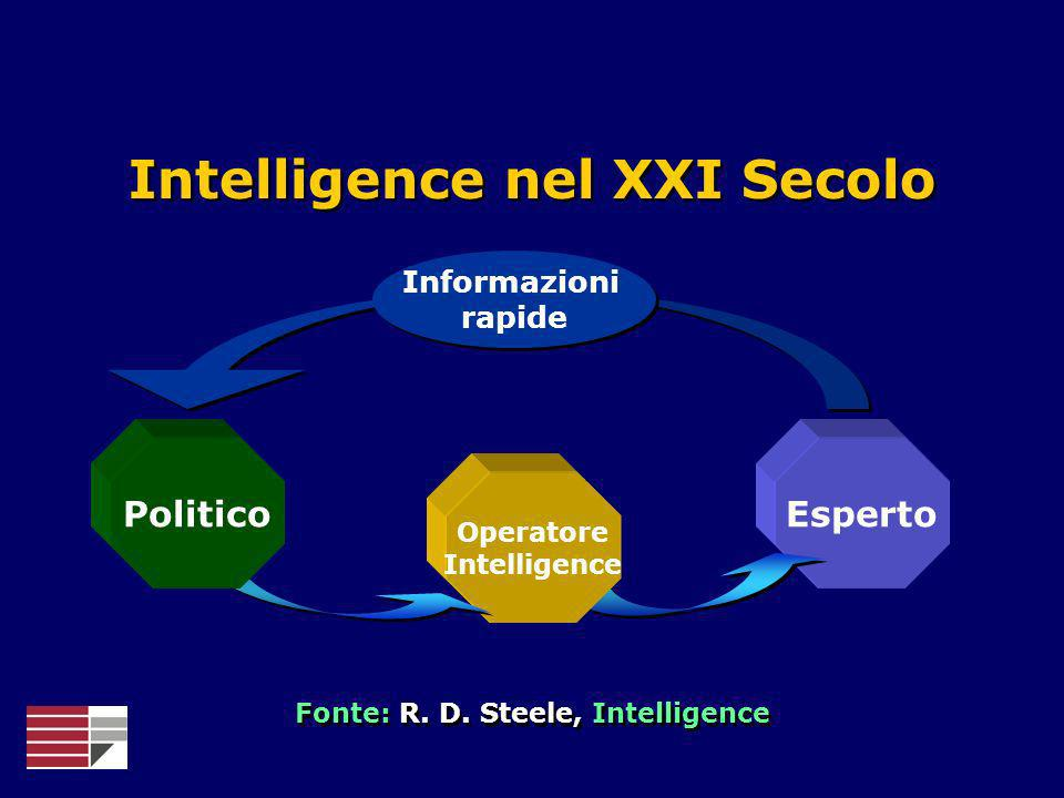 Intelligence nel XXI Secolo Fonte: R. D. Steele, Intelligence