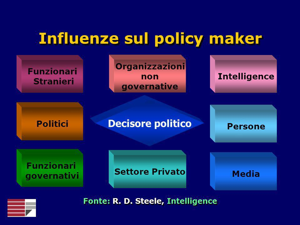 Influenze sul policy maker Fonte: R. D. Steele, Intelligence