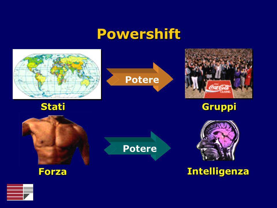 Powershift Stati Gruppi Potere Forza Intelligenza Potere