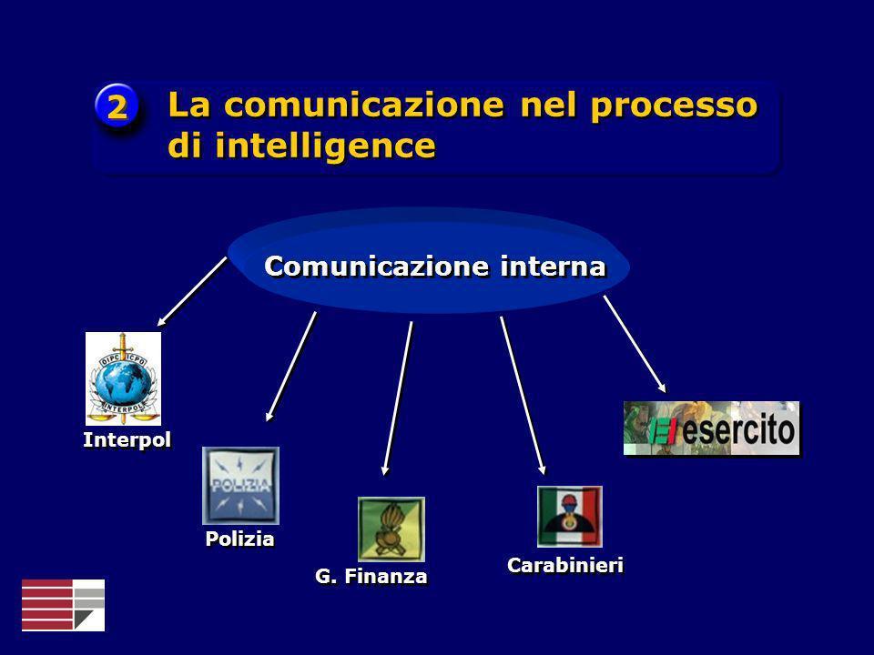 La comunicazione nel processo di intelligence