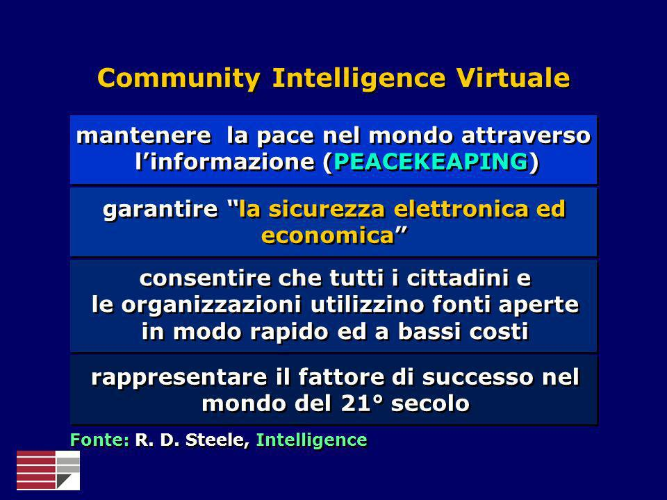 Community Intelligence Virtuale