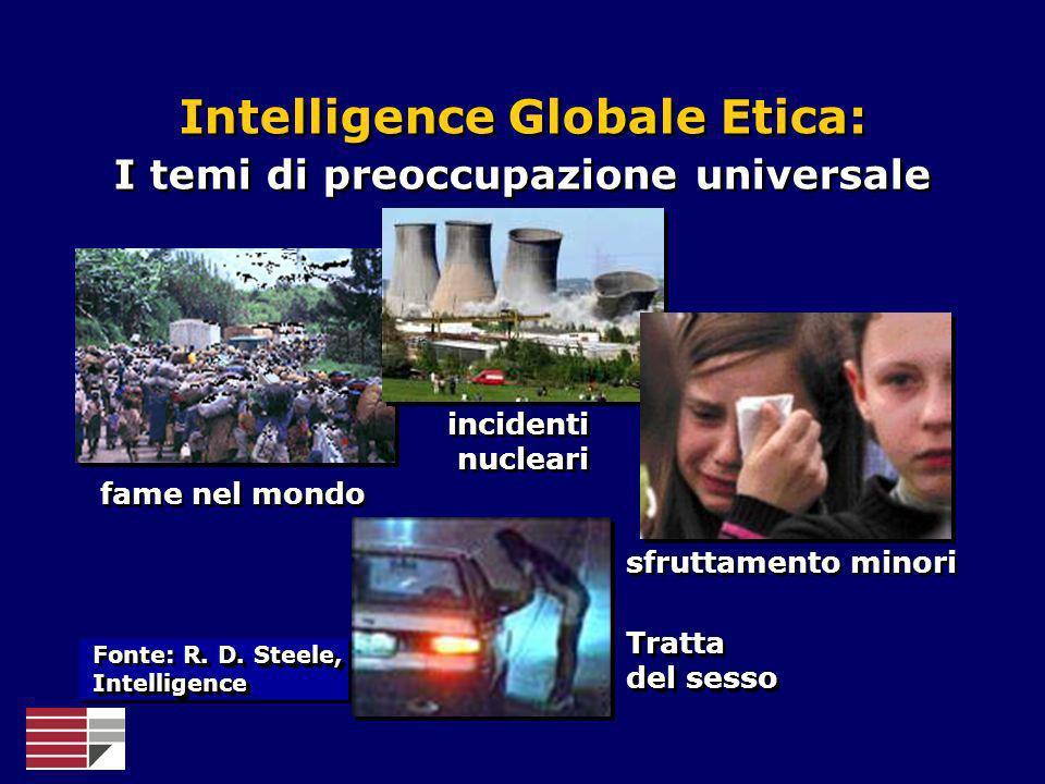 Intelligence Globale Etica: I temi di preoccupazione universale