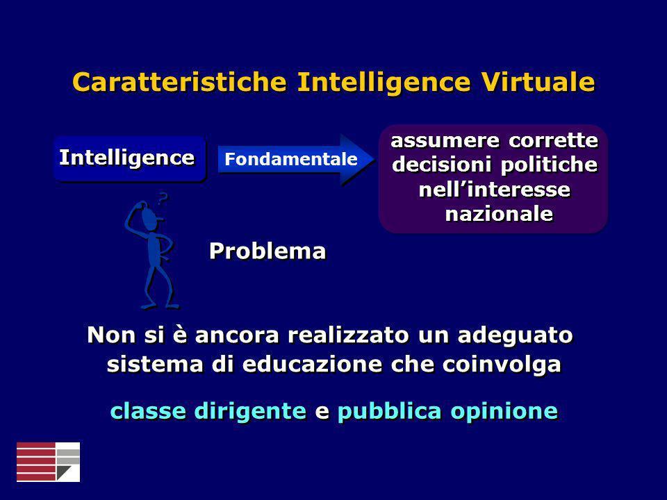 Caratteristiche Intelligence Virtuale